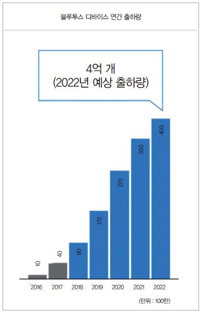 bfc32296c4d 지역서비스에 따른 블루투스 디바이스 연간 출하량은 2018년 9천만 개로 2016년에 비해 9배 가량 성장했으며 2022년에 4억 개  수준으로 늘어날 전망이다.(그래프 5.